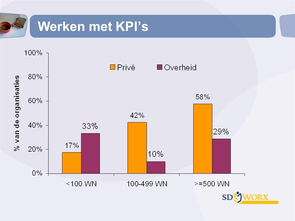 Werken met KPI's