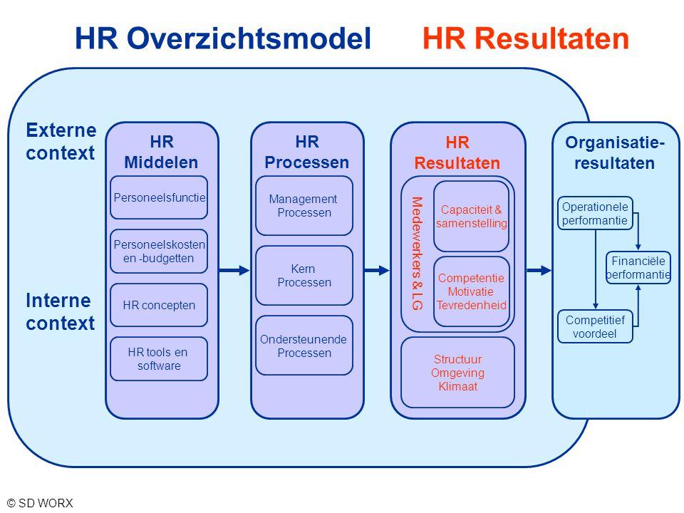 HR Overzichtsmodel HR Resultaten