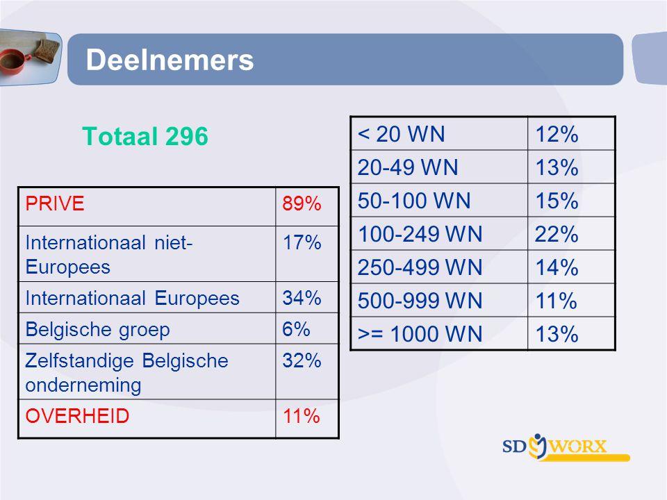 Deelnemers Totaal 296 < 20 WN 12% 20-49 WN 13% 50-100 WN 15%