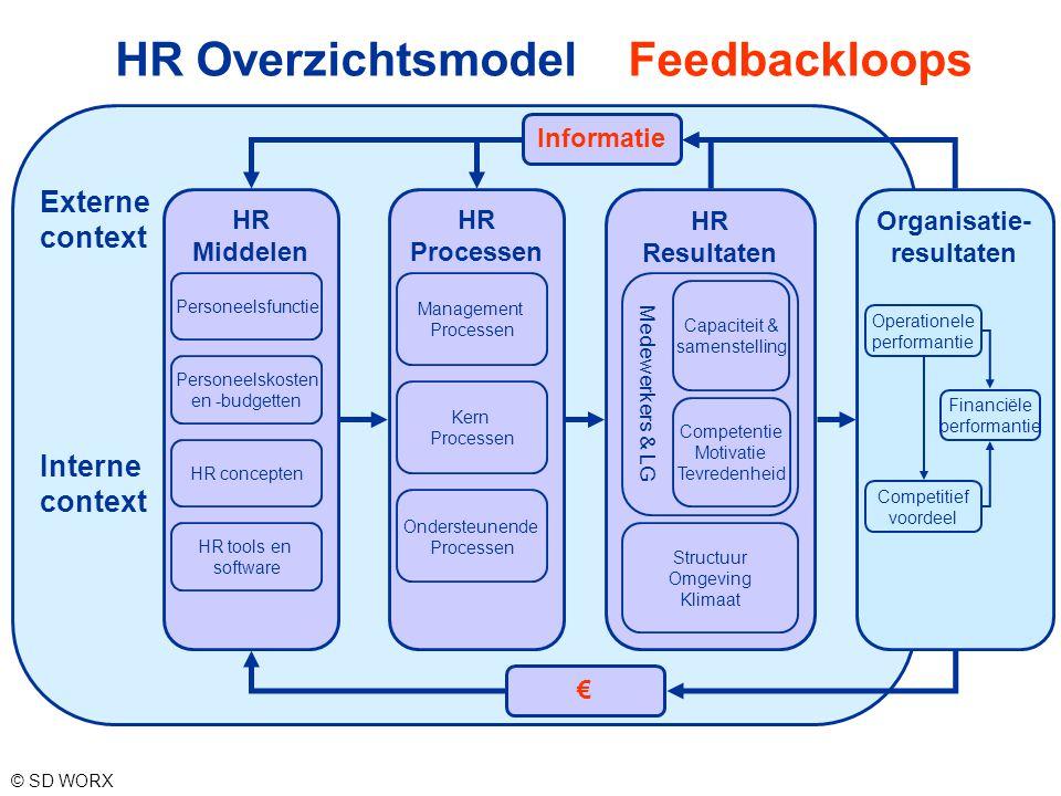 HR Overzichtsmodel Feedbackloops