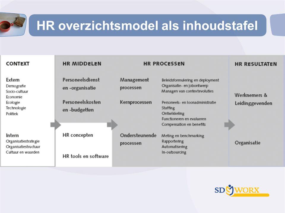 HR overzichtsmodel als inhoudstafel