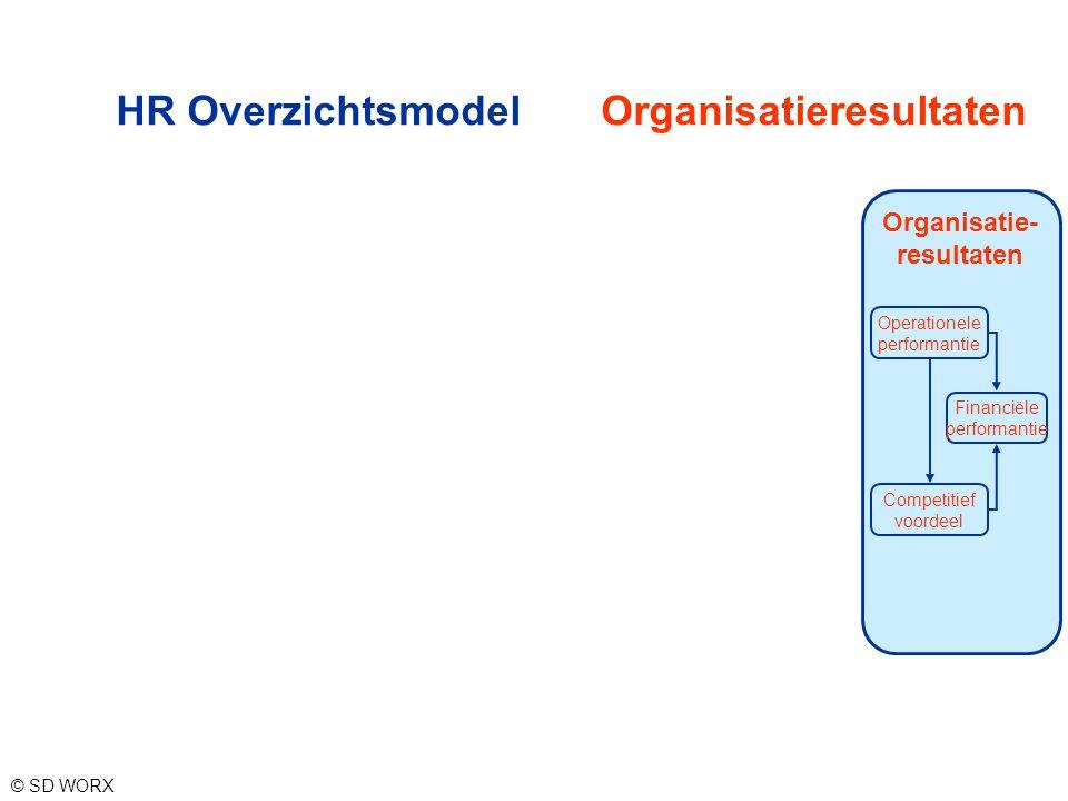 HR Overzichtsmodel Organisatieresultaten