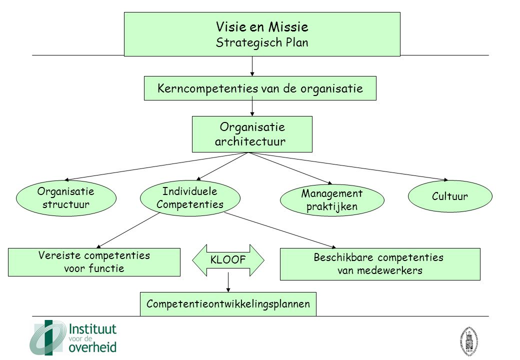 Visie en Missie Strategisch Plan Kerncompetenties van de organisatie