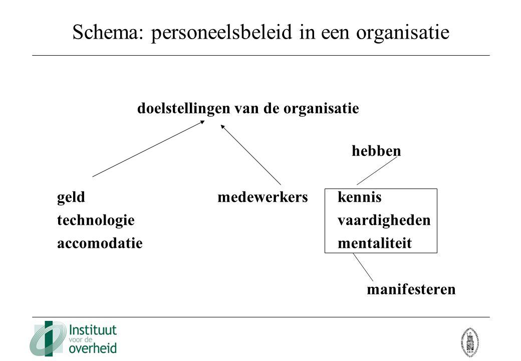 Schema: personeelsbeleid in een organisatie