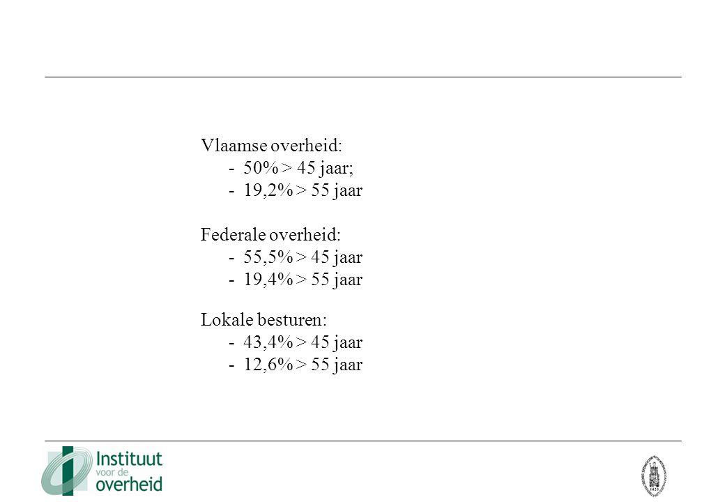 Vlaamse overheid: 50% > 45 jaar; 19,2% > 55 jaar. Federale overheid: 55,5% > 45 jaar. 19,4% > 55 jaar.