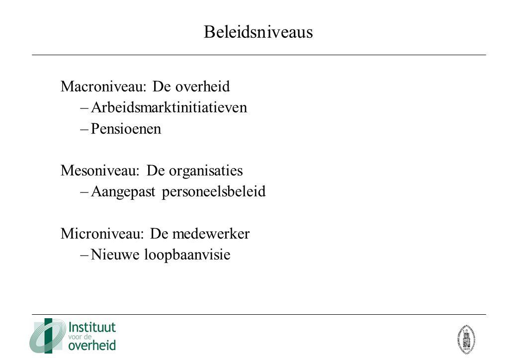 Beleidsniveaus Macroniveau: De overheid Arbeidsmarktinitiatieven