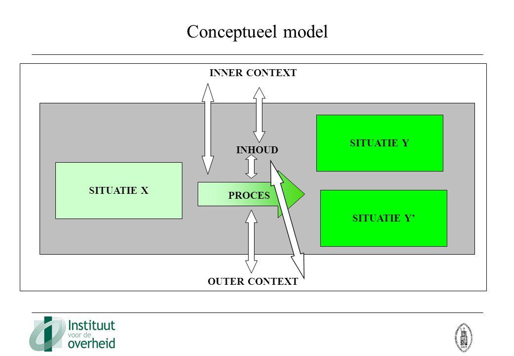 Conceptueel model INNER CONTEXT INHOUD SITUATIE Y OUTER CONTEXT