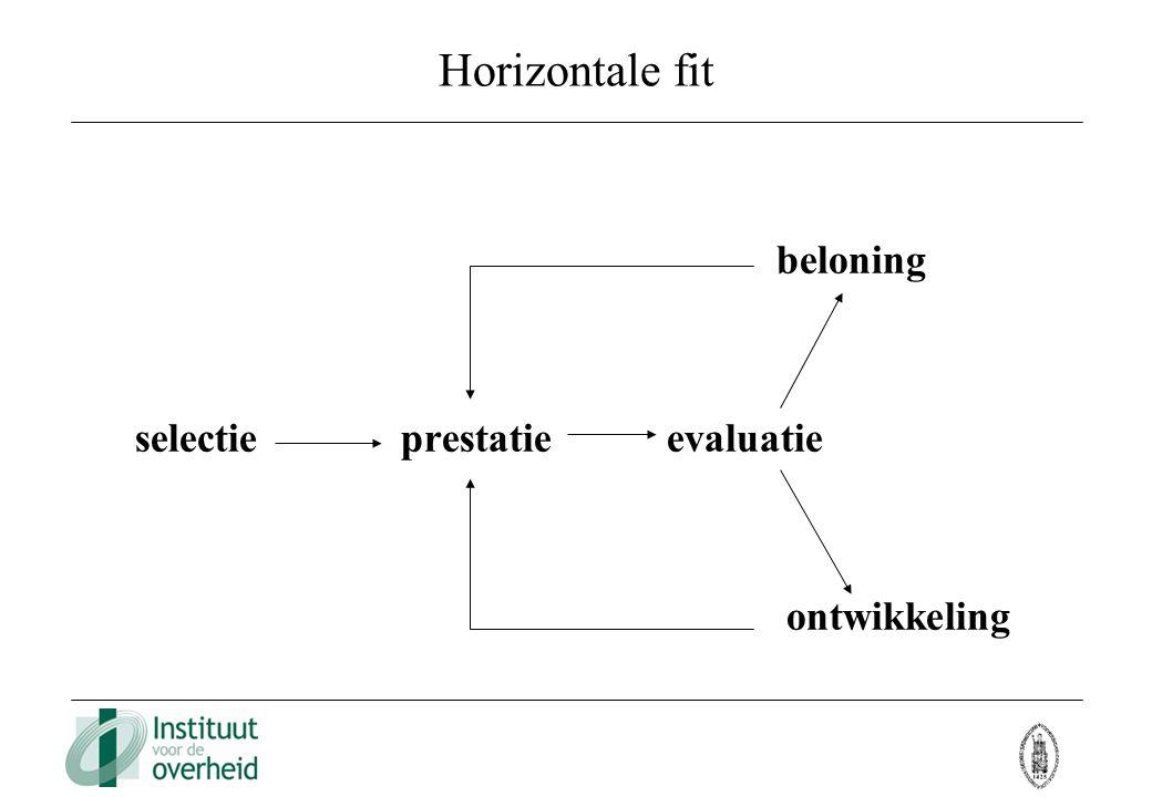Horizontale fit beloning selectie prestatie evaluatie ontwikkeling