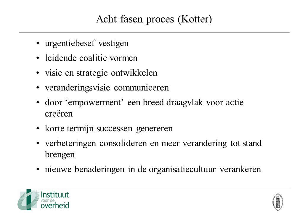 Acht fasen proces (Kotter)