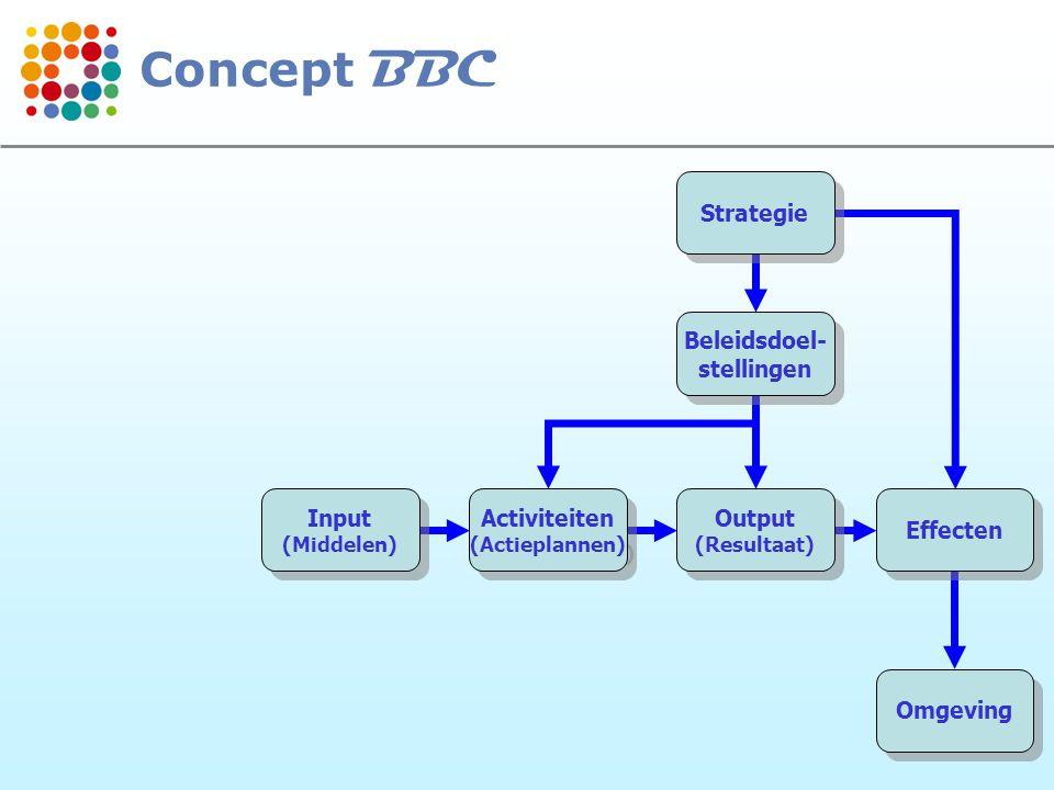 Concept BBC Strategie Beleidsdoel- stellingen Input Activiteiten