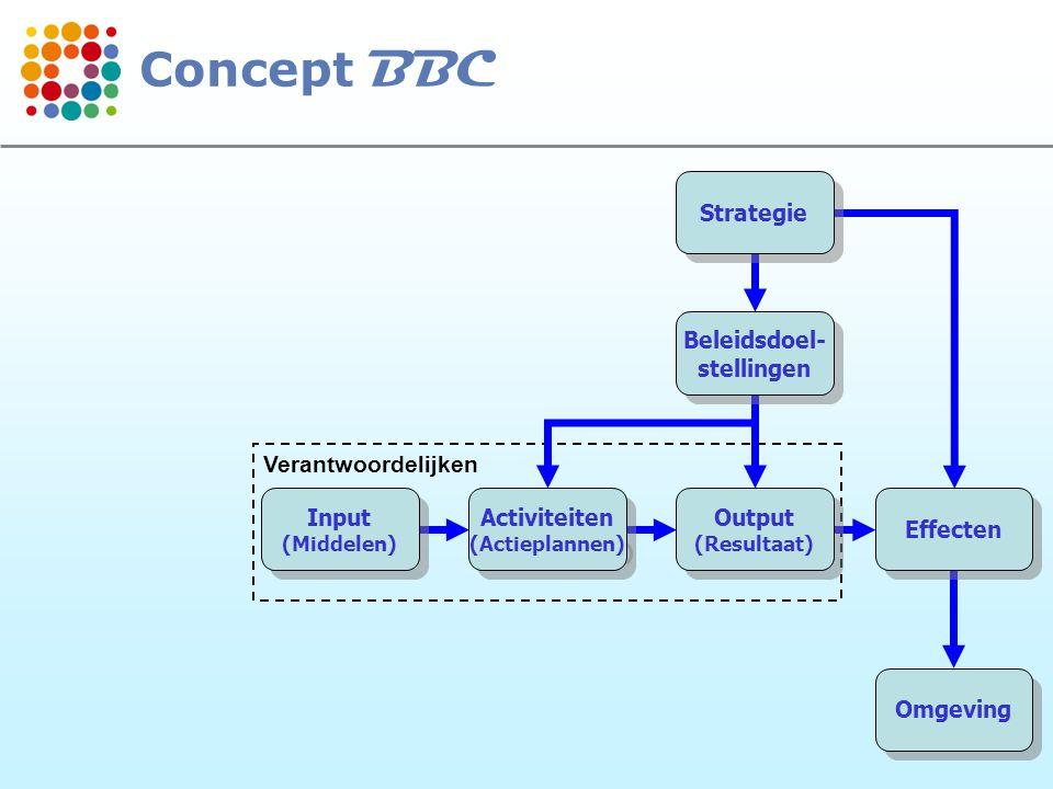 Concept BBC Strategie Beleidsdoel- stellingen Verantwoordelijken Input