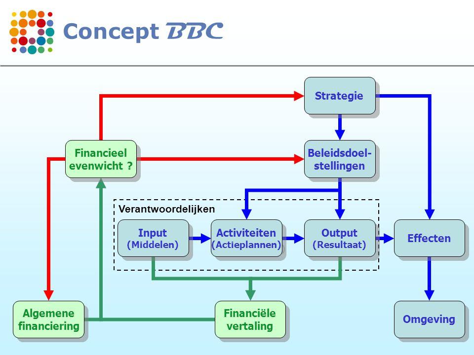Concept BBC Strategie Financieel evenwicht Beleidsdoel- stellingen