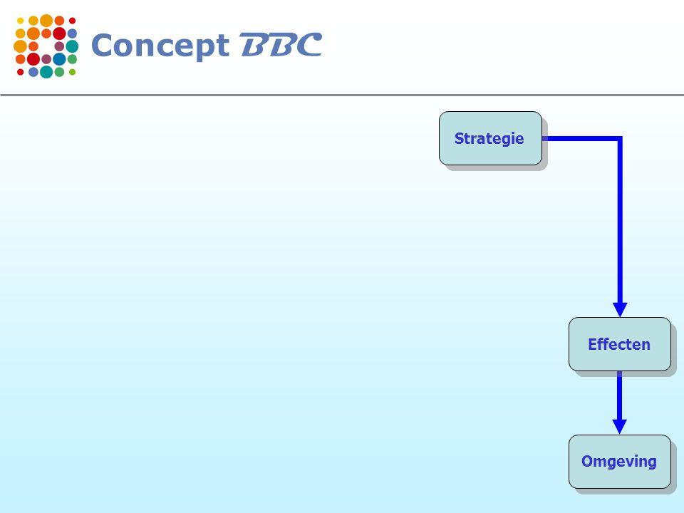 Concept BBC Strategie Effecten Omgeving