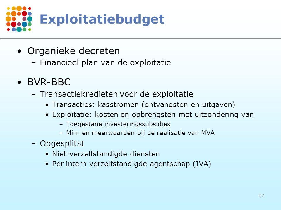 Exploitatiebudget Organieke decreten BVR-BBC