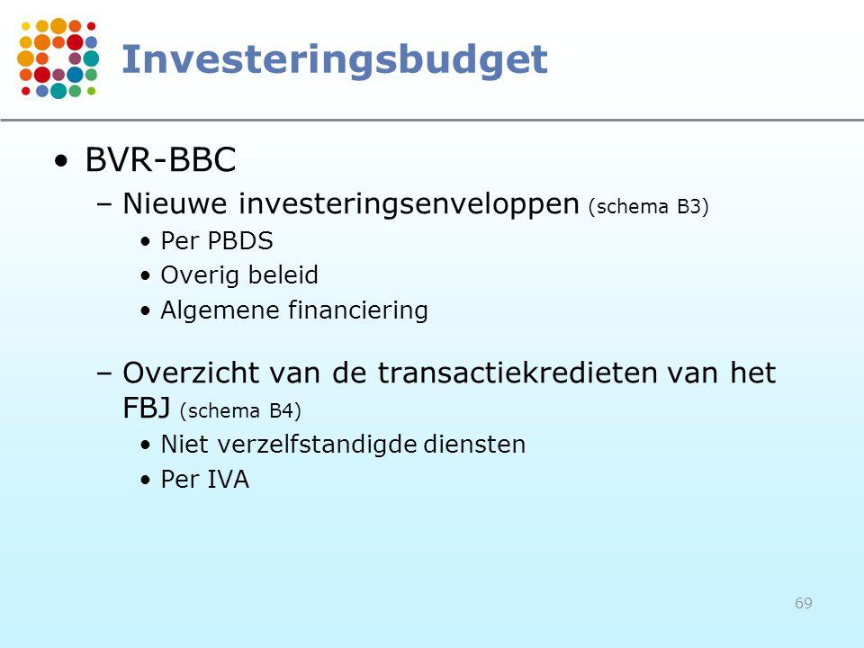 Investeringsbudget BVR-BBC Nieuwe investeringsenveloppen (schema B3)