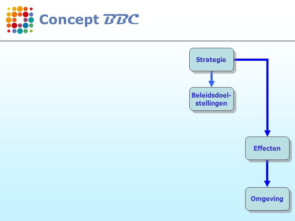 Concept BBC Strategie Beleidsdoel- stellingen Effecten Omgeving