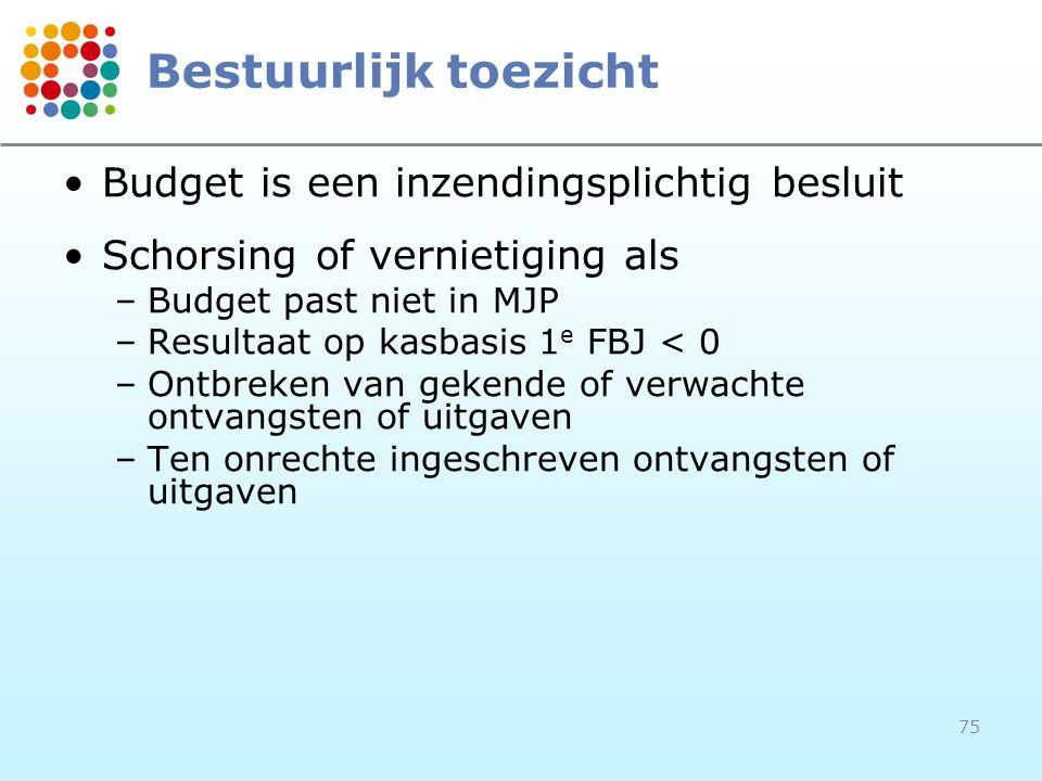 Bestuurlijk toezicht Budget is een inzendingsplichtig besluit
