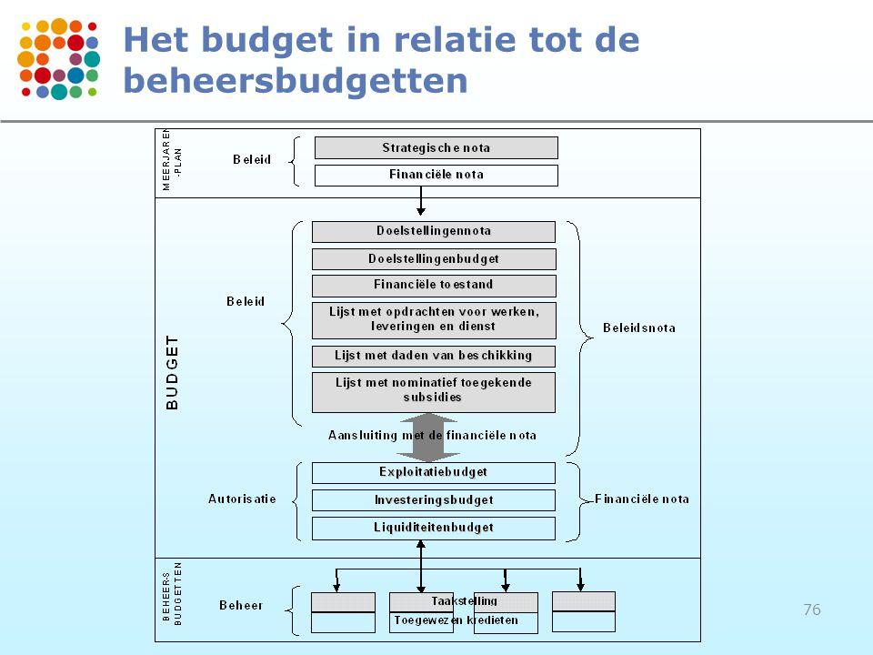 Het budget in relatie tot de beheersbudgetten