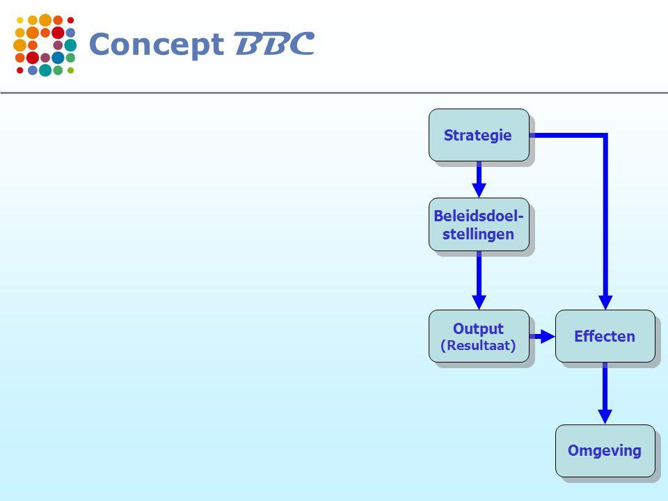 Concept BBC Strategie Beleidsdoel- stellingen Output Effecten Omgeving