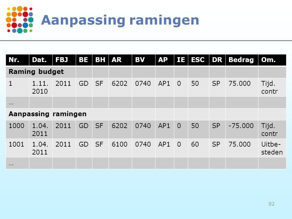 Aanpassing ramingen Nr. Dat. FBJ BE BH AR BV AP IE ESC DR Bedrag Om.