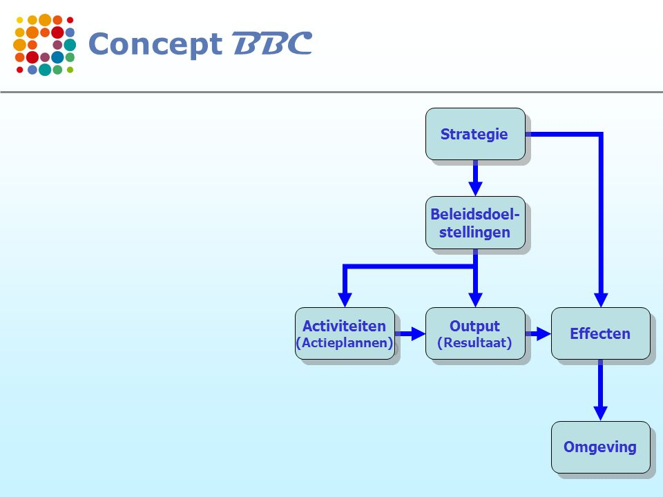 Concept BBC Strategie Beleidsdoel- stellingen Activiteiten Output