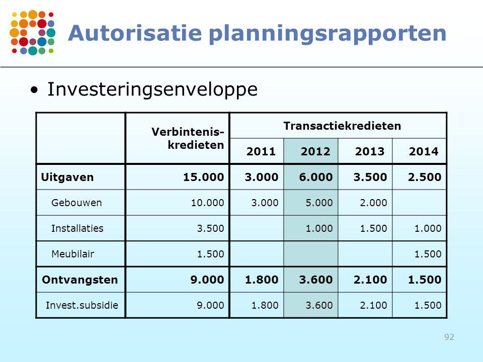Autorisatie planningsrapporten
