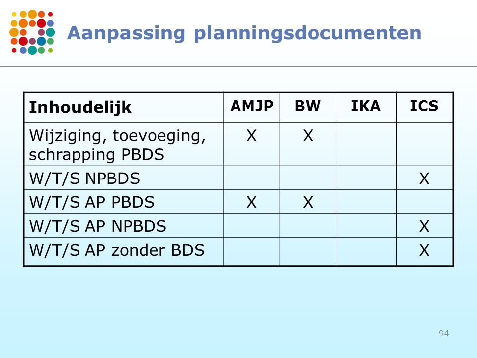 Aanpassing planningsdocumenten
