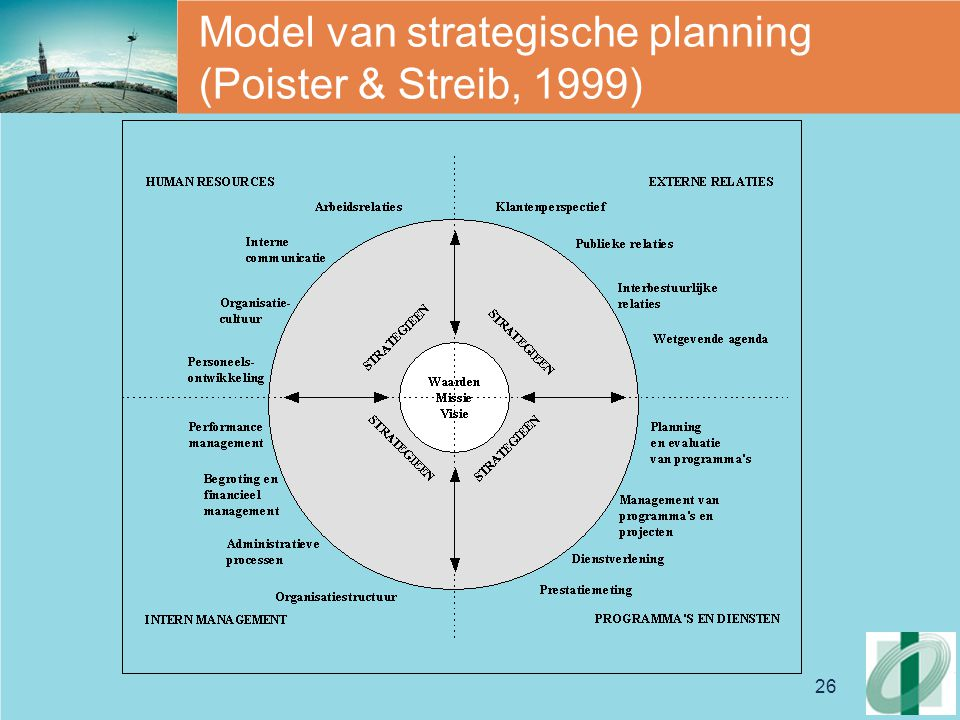 Model van strategische planning (Poister & Streib, 1999)