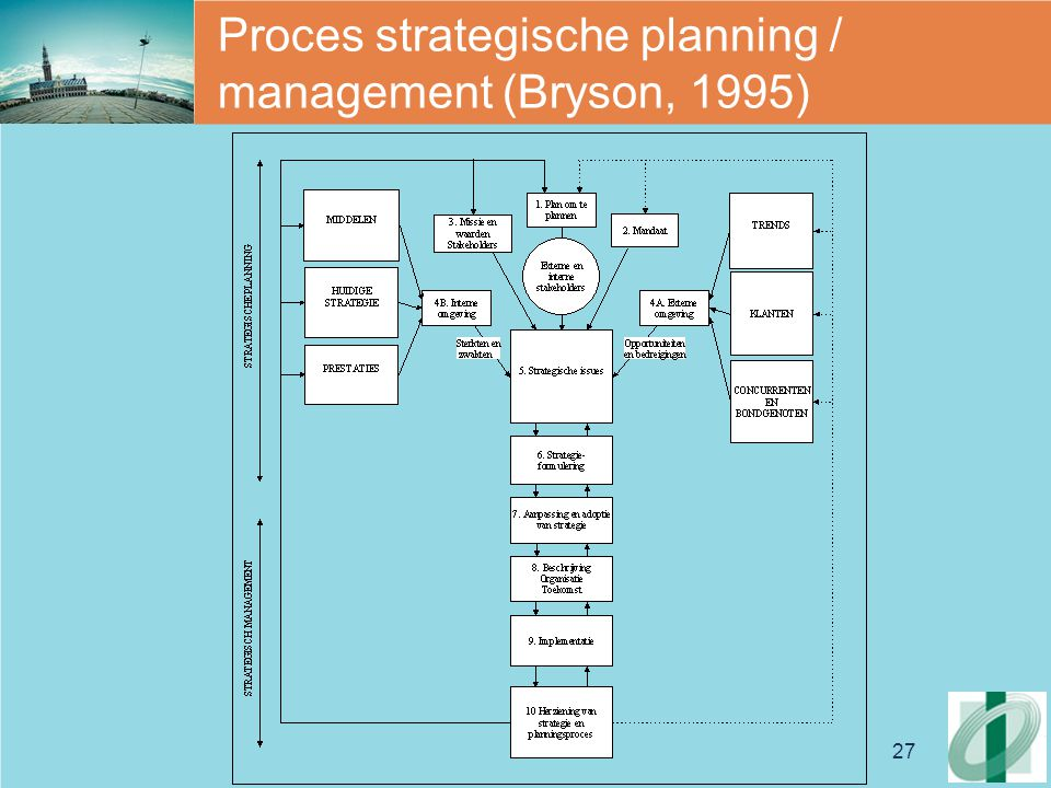 Proces strategische planning / management (Bryson, 1995)