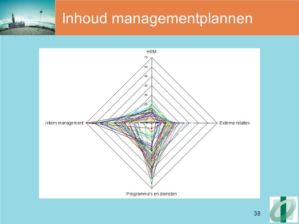 Inhoud managementplannen