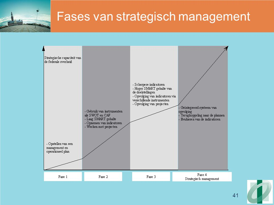 Fases van strategisch management