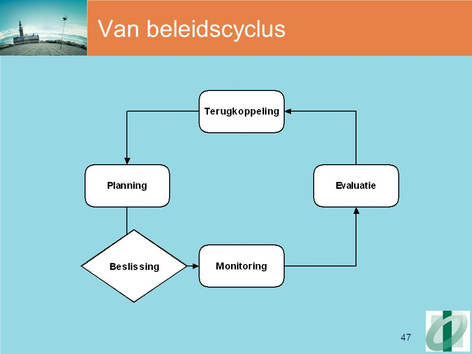 Van beleidscyclus