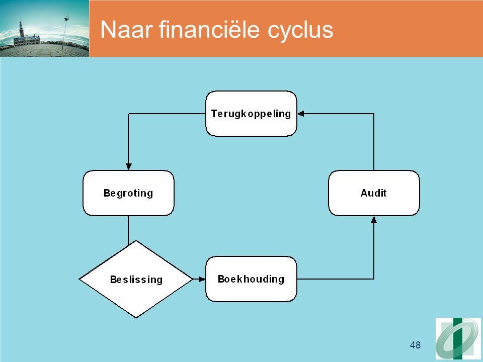 Naar financiële cyclus
