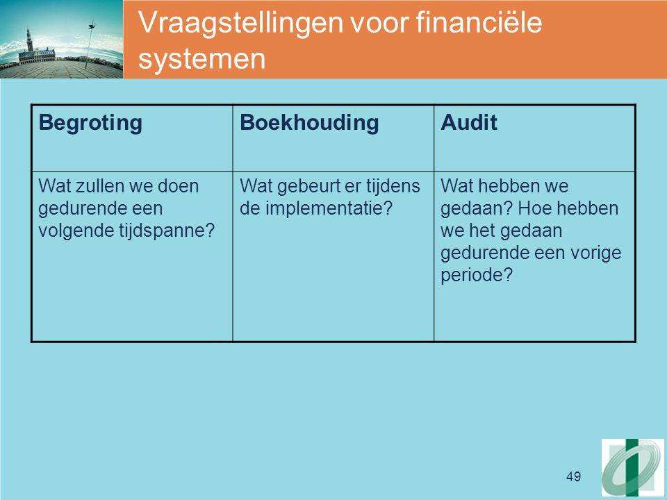 Vraagstellingen voor financiële systemen