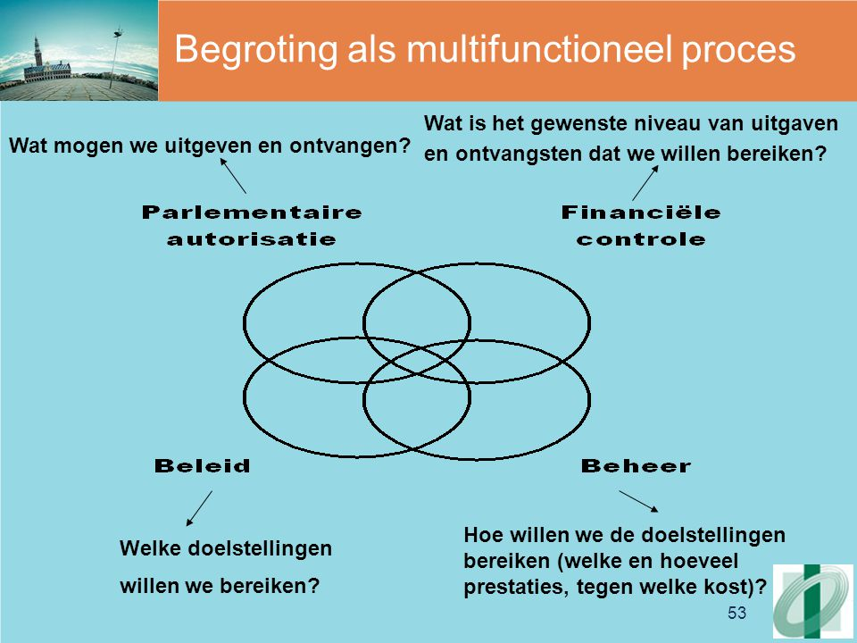 Begroting als multifunctioneel proces