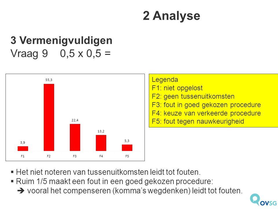 2 Analyse 3 Vermenigvuldigen Vraag 9 0,5 x 0,5 =