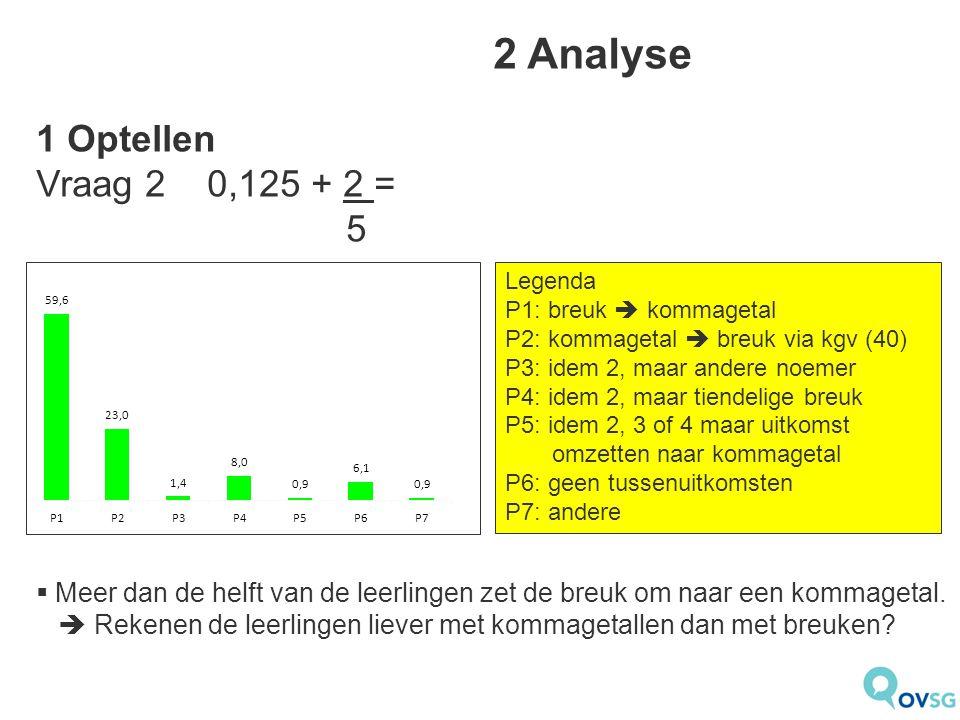 2 Analyse 1 Optellen Vraag 2 0,125 + 2 = 5