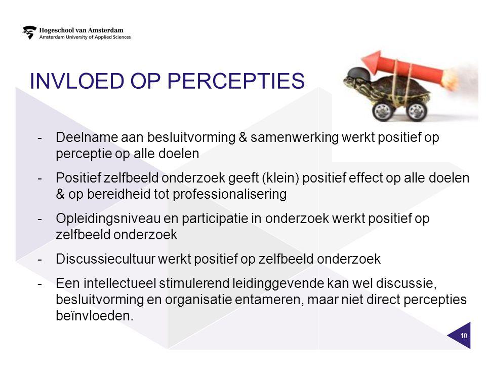 Invloed op percepties Deelname aan besluitvorming & samenwerking werkt positief op perceptie op alle doelen.