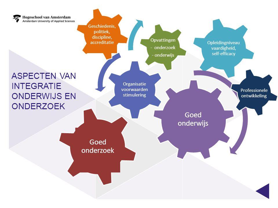 Aspecten van Integratie onderwijs en onderzoek