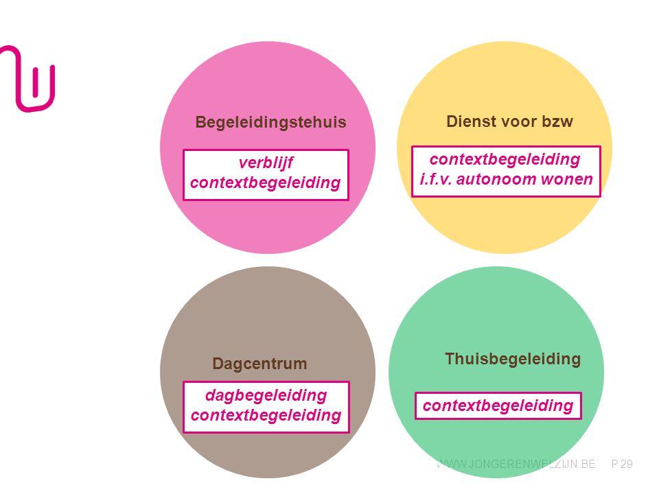 Begeleidingstehuis Dienst voor bzw. verblijf. contextbegeleiding. contextbegeleiding. i.f.v. autonoom wonen.