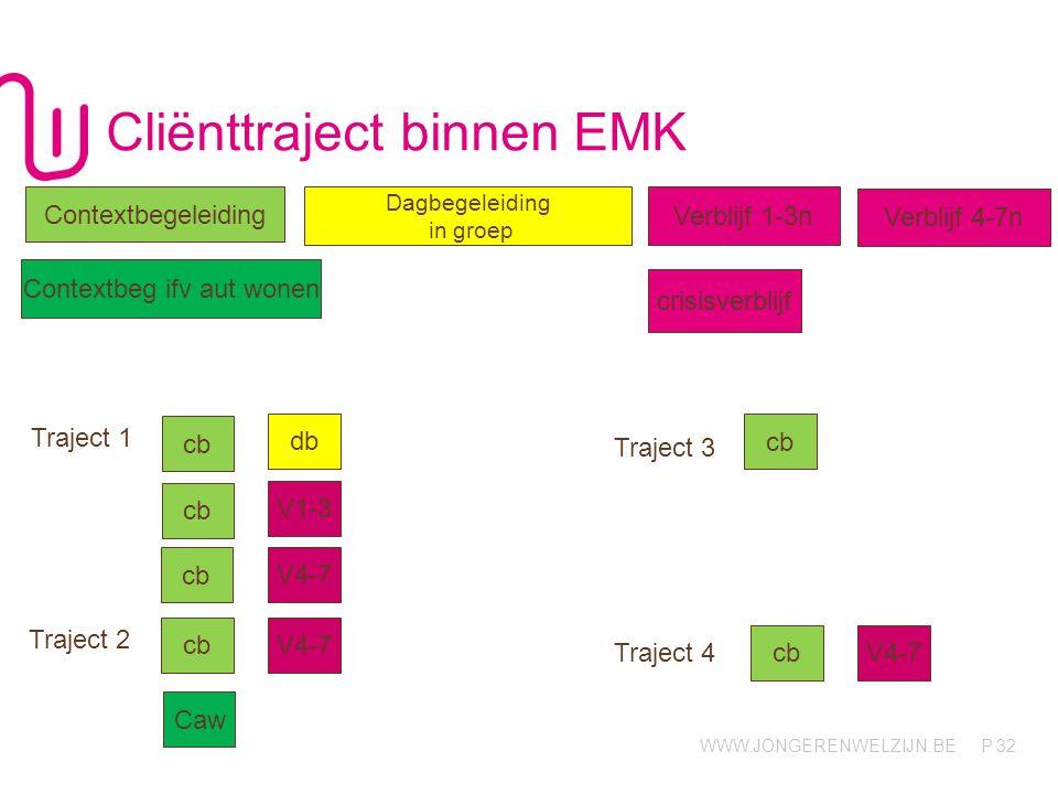 Cliënttraject binnen EMK