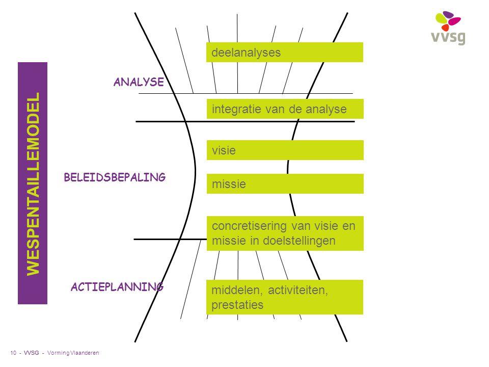 WESPENTAILLEMODEL deelanalyses integratie van de analyse visie missie