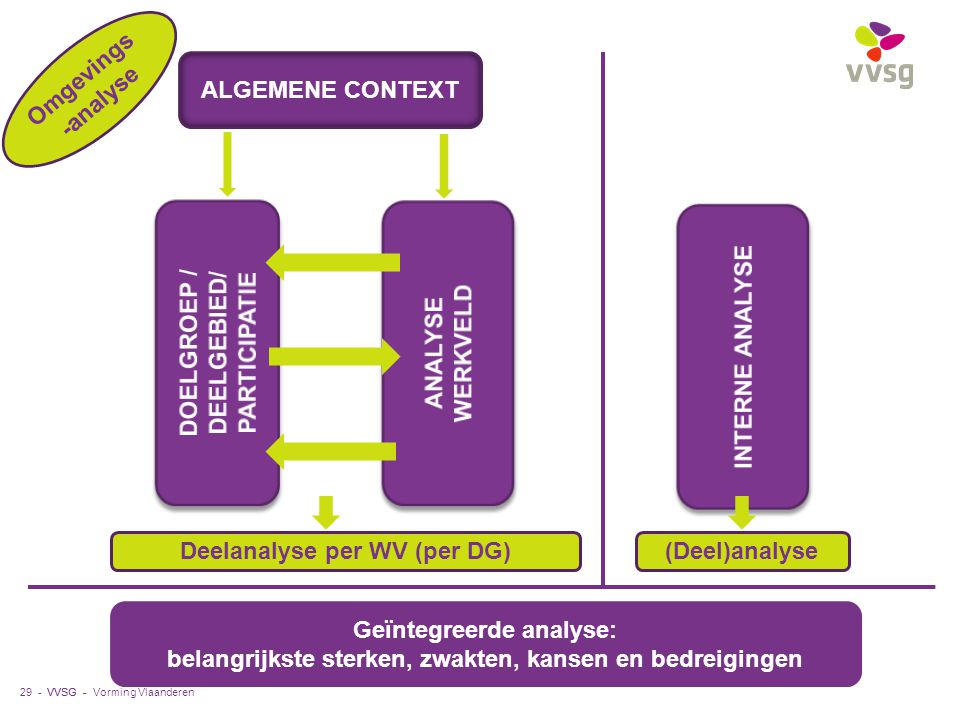 DOELGROEP / DEELGEBIED/ PARTICIPATIE INTERNE ANALYSE