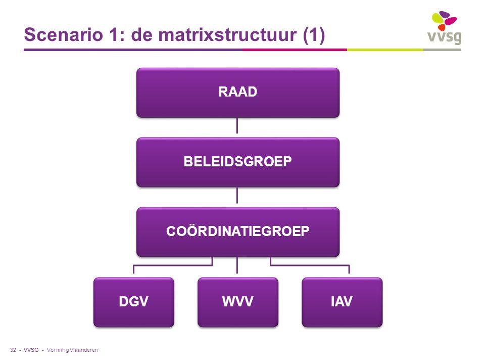 Scenario 1: de matrixstructuur (1)