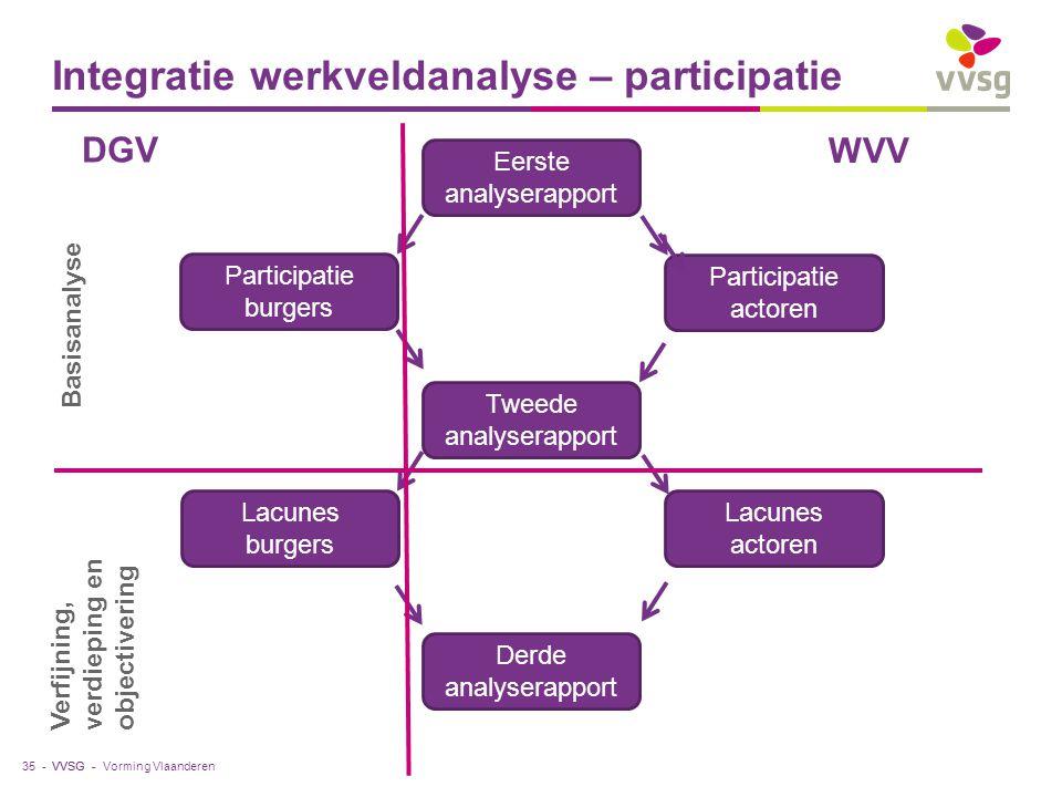Integratie werkveldanalyse – participatie