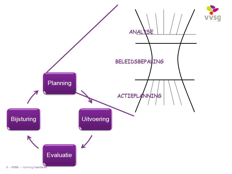 Planning Uitvoering Evaluatie Bijsturing ANALYSE BELEIDSBEPALING