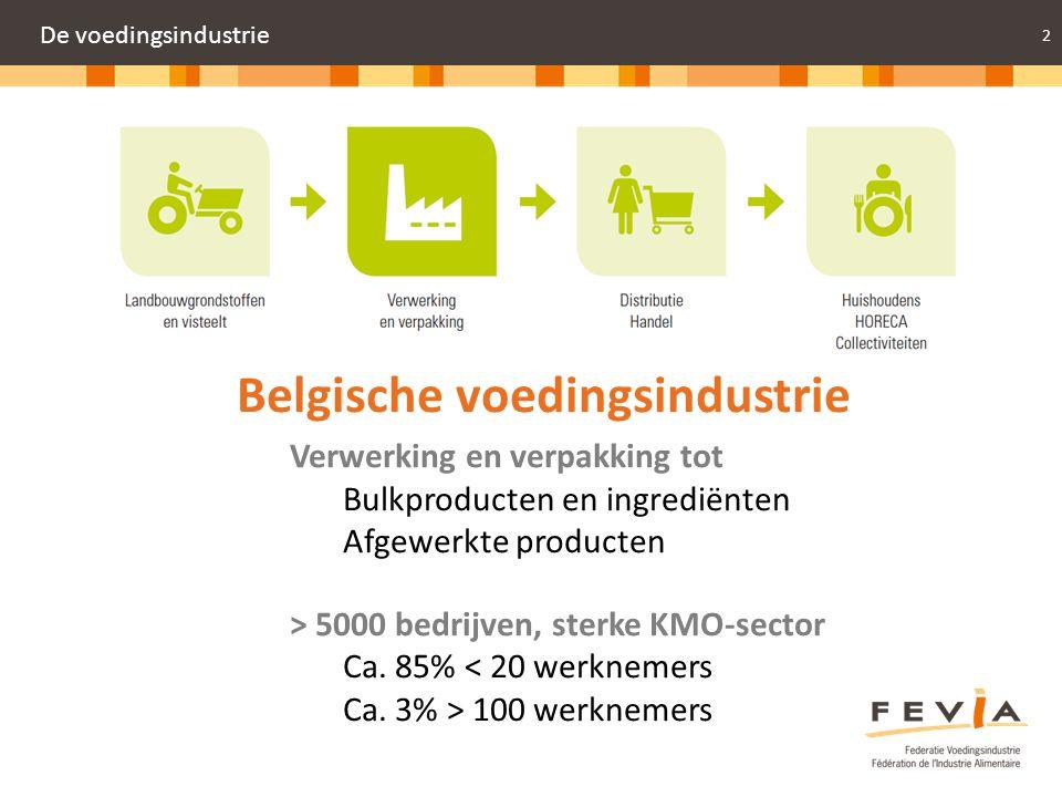 Belgische voedingsindustrie