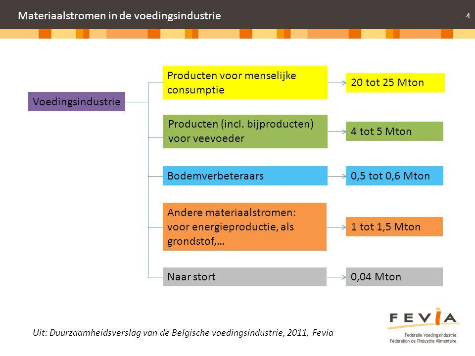 Materiaalstromen in de voedingsindustrie