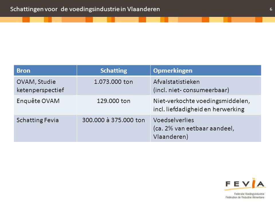 Schattingen voor de voedingsindustrie in Vlaanderen