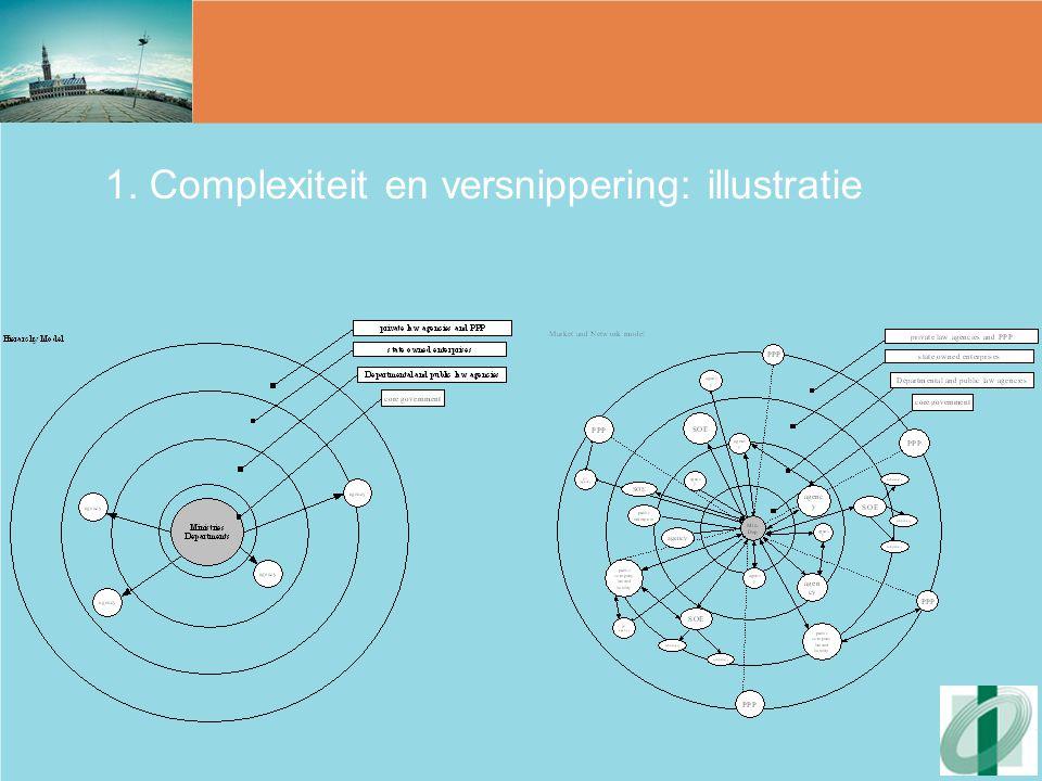 1. Complexiteit en versnippering: illustratie